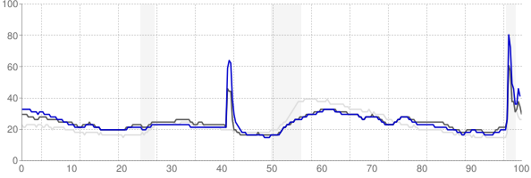 New Orleans, Louisiana monthly unemployment rate chart